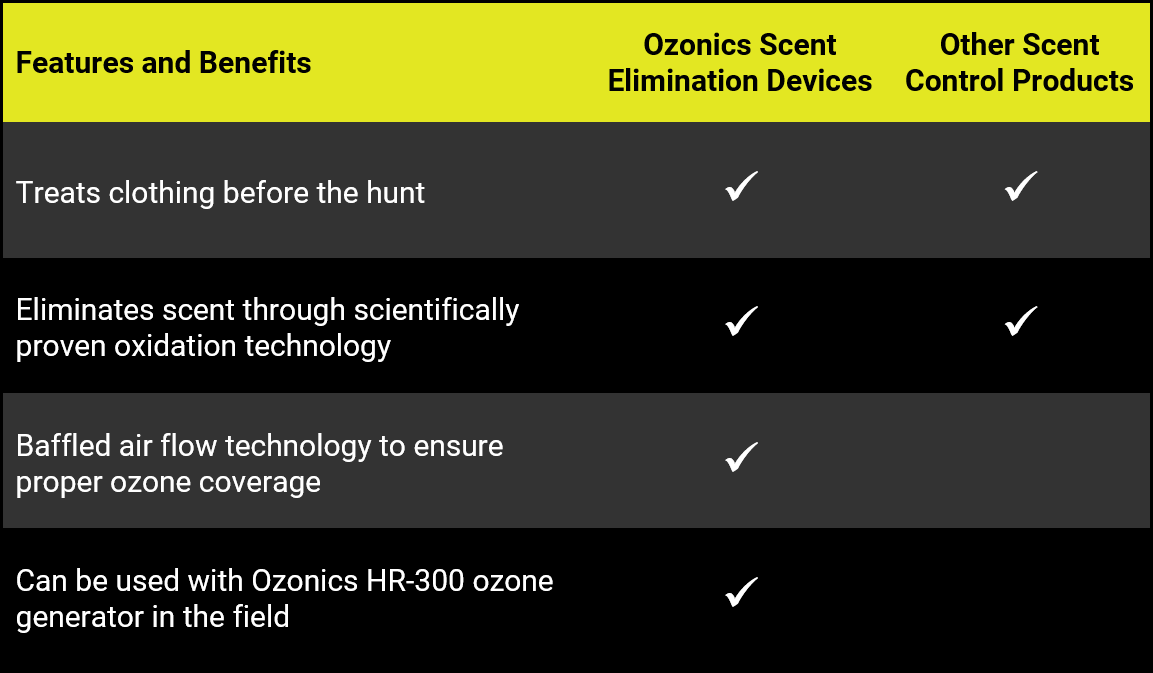 ozonics-vs-other-scent-elimination-bags